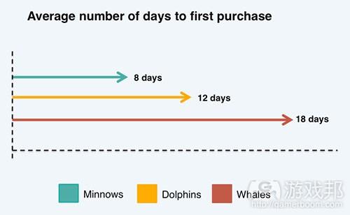 chart(from gamesindustry)