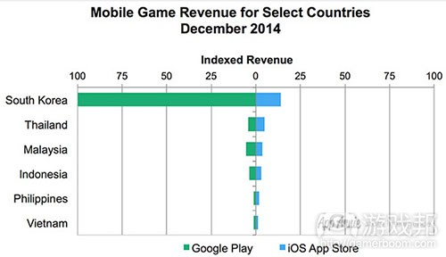 mobile game downloads(from gamasutra)