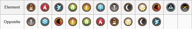 Dragon City Opposite Elements