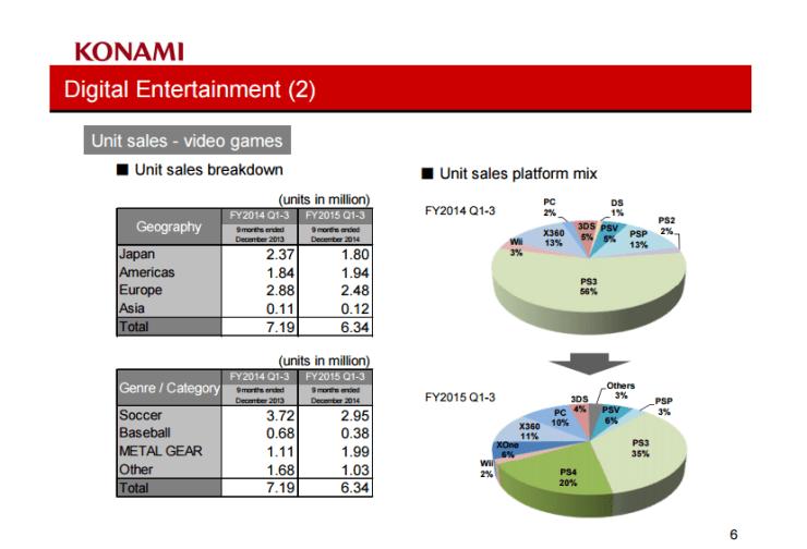Konami -Kojima-conflicto-daños-colaterales-silent-hills-mgs-negocios-desarrollo-3
