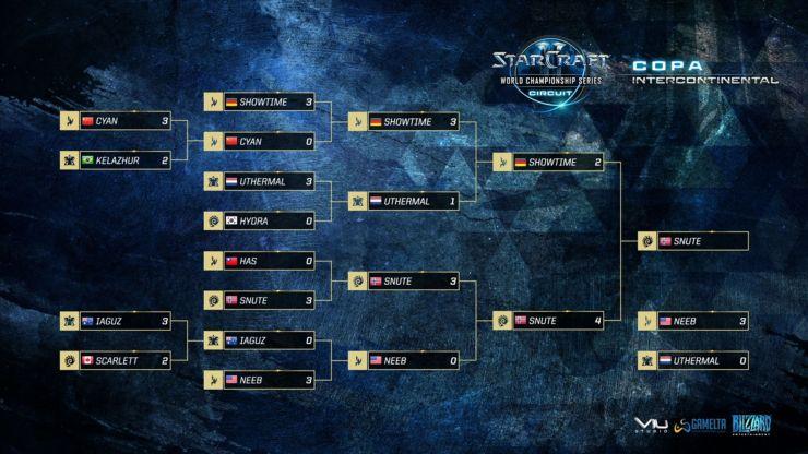 starcraft-ii-wcs-2016-copa-intercontinental-snute-team-liquid-campeon-1