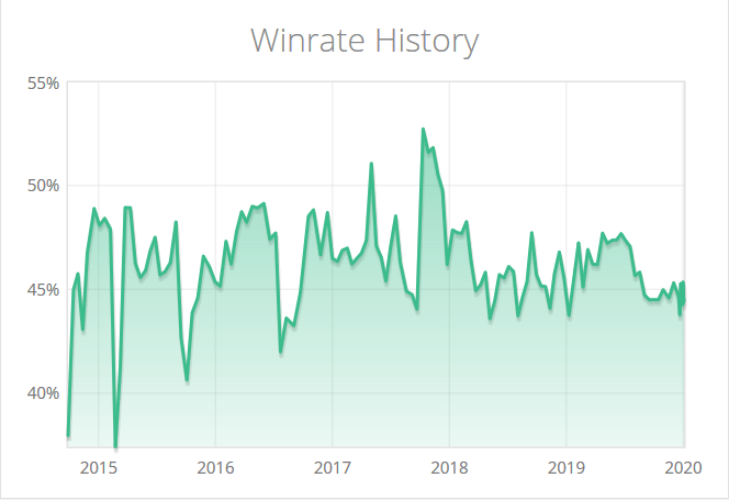 azir winrate