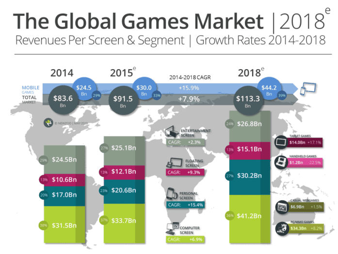 china-to-soon-overtake-us-in-game-revenues-newzoo-143197745568