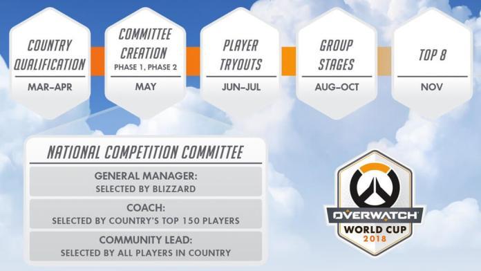 Copa Mundial Overwatch