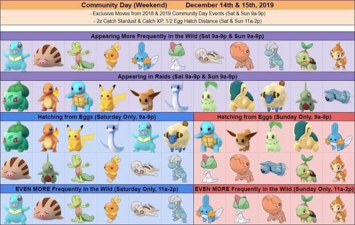 Dias Comunitários Pokémon GO 2019