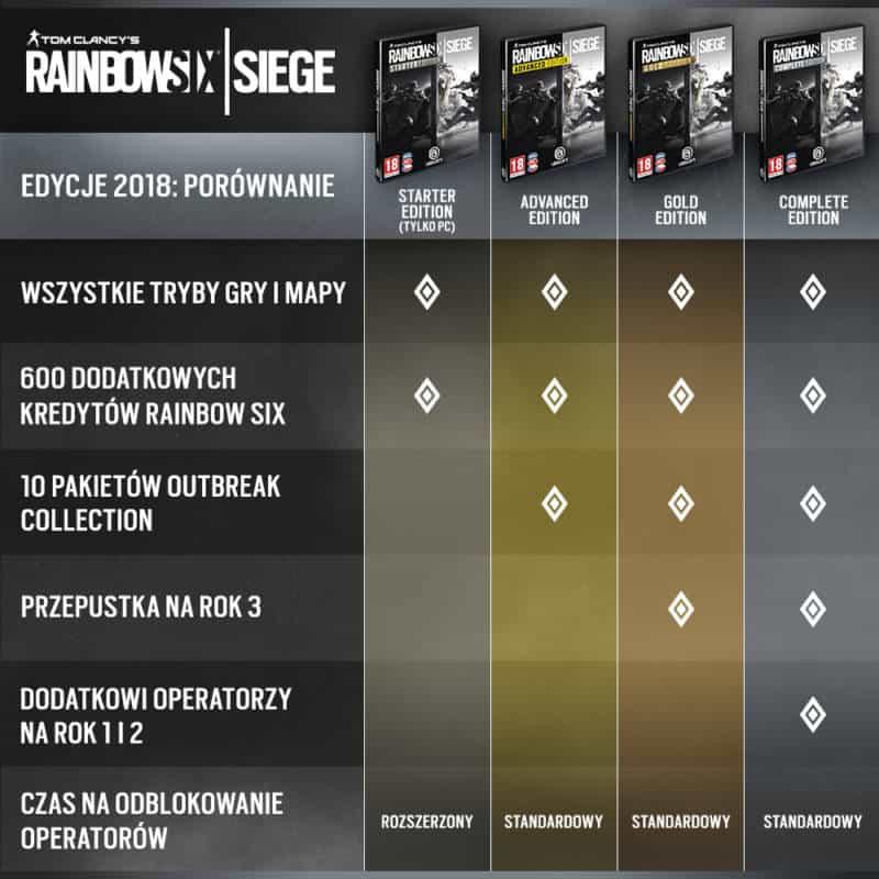 Rainbow Six Siege Porównanie Edycji