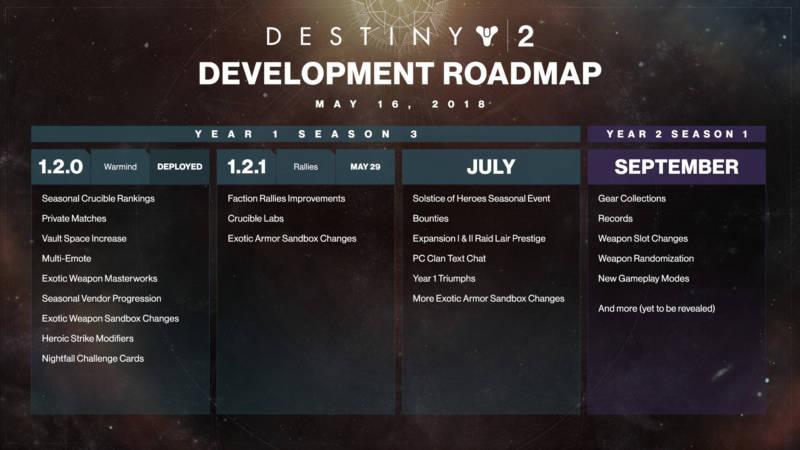 Destiny 2 rozpiska
