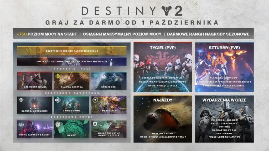 Destiny 2 Darmowa Zawartośc