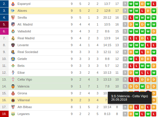 Alaves vs Villarreal standing