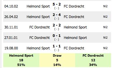 Helmond Sport Vs Dordrecht Prediction: Sportpesa Mid-week
