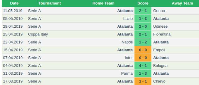 Lazio Vs Atalanta Prediction: Sportpesa Midweek Jackpot ...