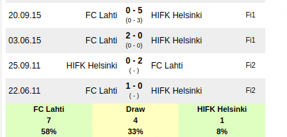 Lahti Vs Hifk Prediction: Sportpesa Mega Jackpot Predictions