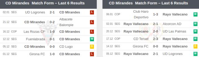 Mirandes vs Rayo Vallecano