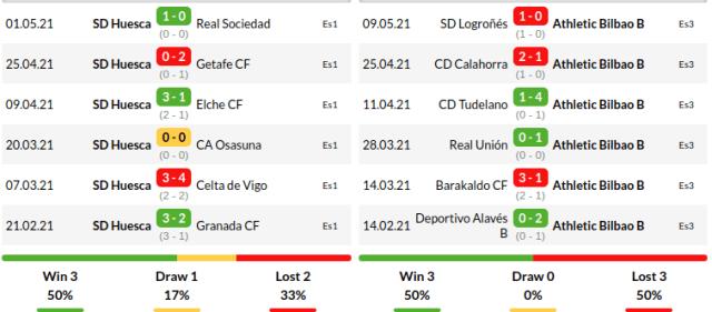 Huesca vs Athletic Bilbao