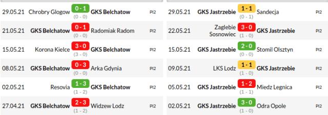 Belchatow vs Jastrzebie