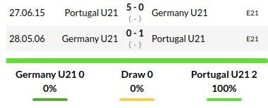 Germany U21 vs Portugal U21 Prediction
