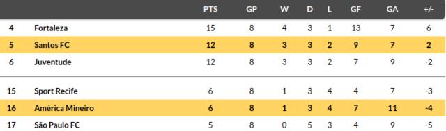 America Mineiro vs Santos Prediction
