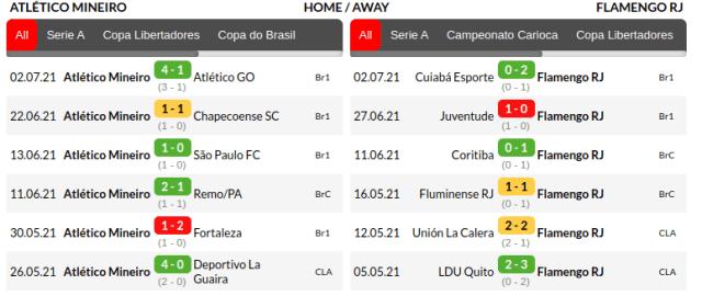 Atletico Mineiro vs Flamengo Predictions
