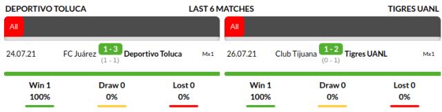 Toluca vs Uanl Tigres