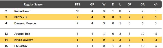 Kryliya Sovetov vs Sochi Prediction