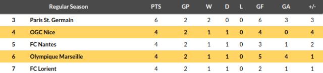 Nice vs Marseille Prediction