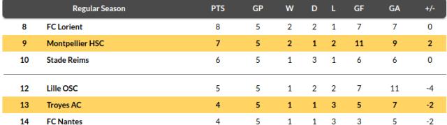 Troyes vs Montpellier Prediction