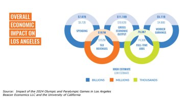 Study Suggests Los Angeles 2024 Could Generate $11.2 Billion Local Economic Output
