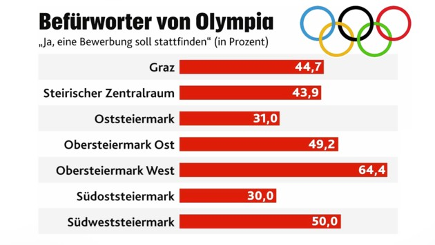 New Poll Shows Support For Austrian 2026 Olympic Bid In Graz and Schladming