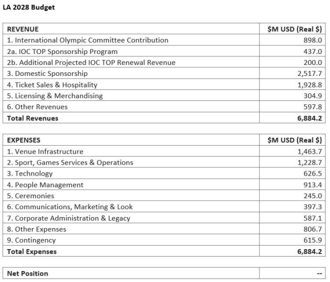 LA 2028 budget released April 30, 2019 Source: LA 2028)