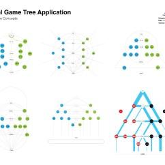 Tree Diagram Game Synapse Unlabeled Sports Analytics Gamesetmap