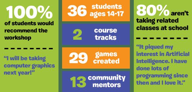 GiE_Workshop Infographic