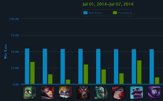 win rate