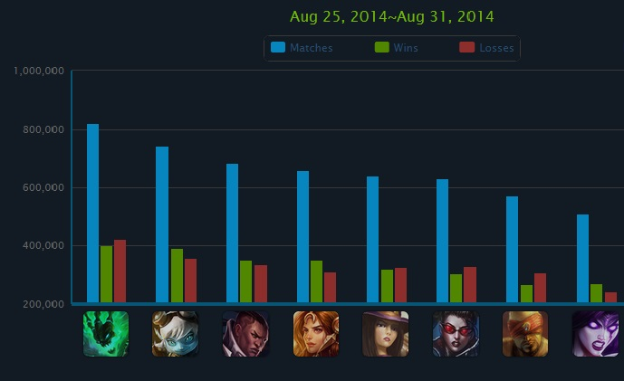 champion popularity gamespace.gr