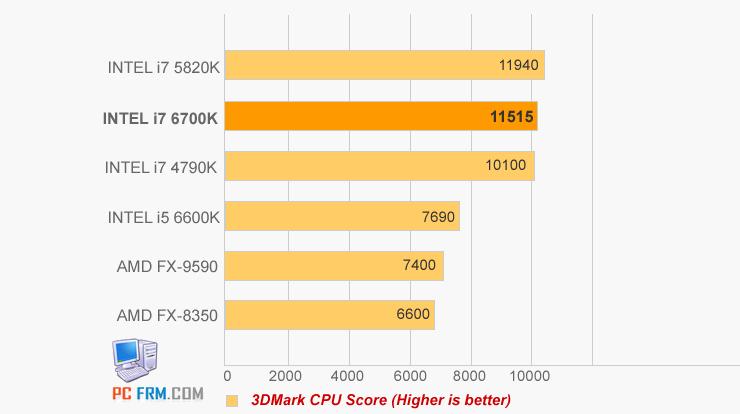 Intel-i7-6700K-3D-MARK-4
