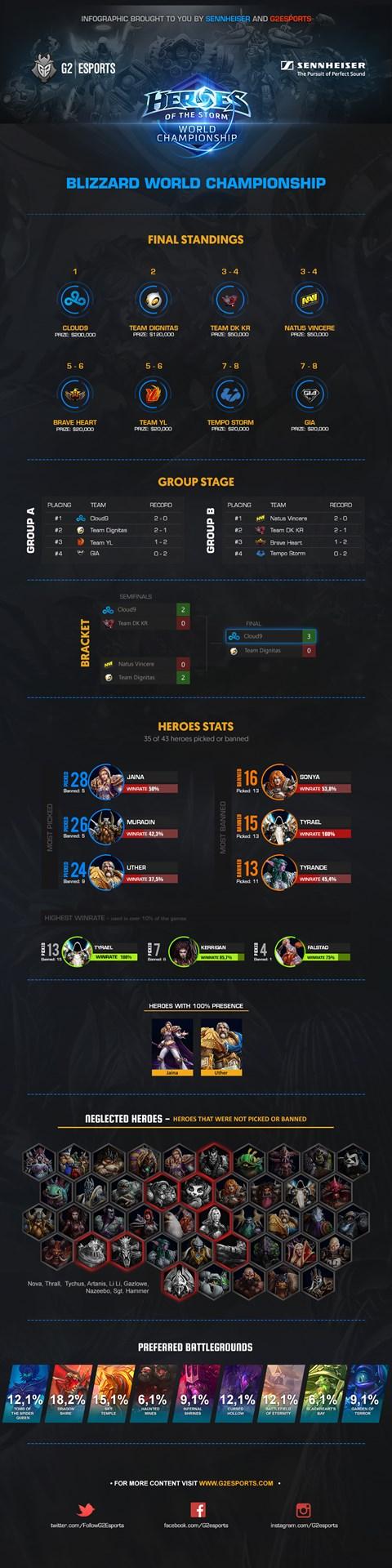 blizzcon-world-championship