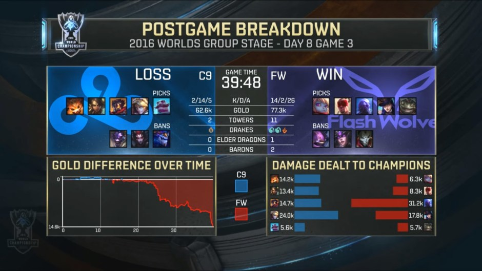 c9-vs-fw-stats