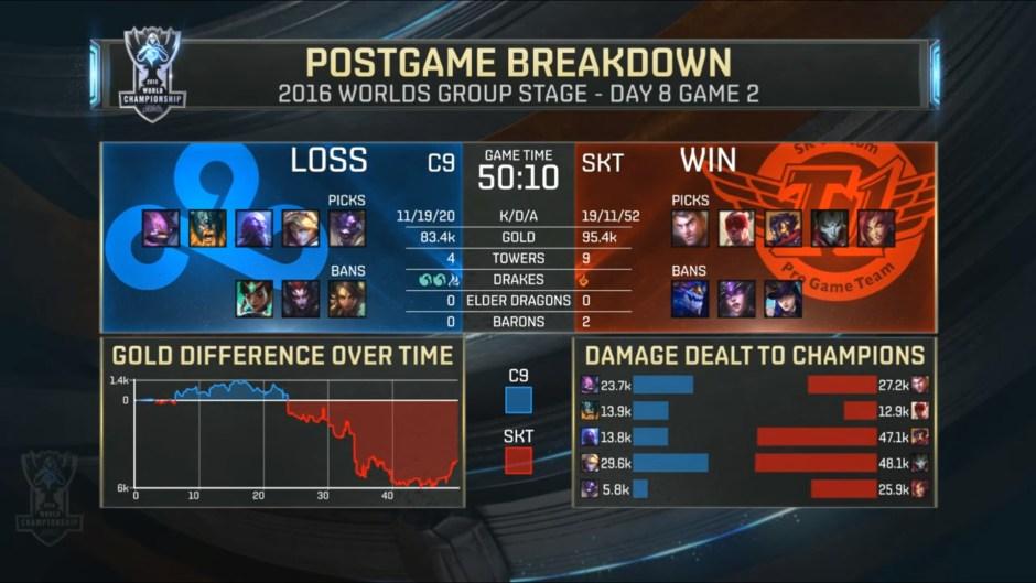 c9-vs-skt-stats