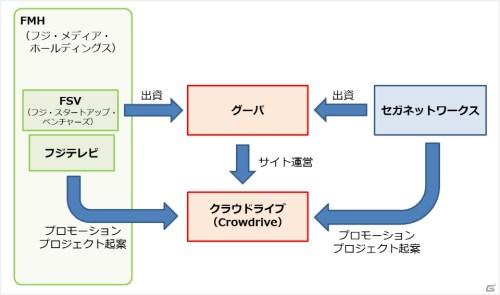 crowdrive_140925