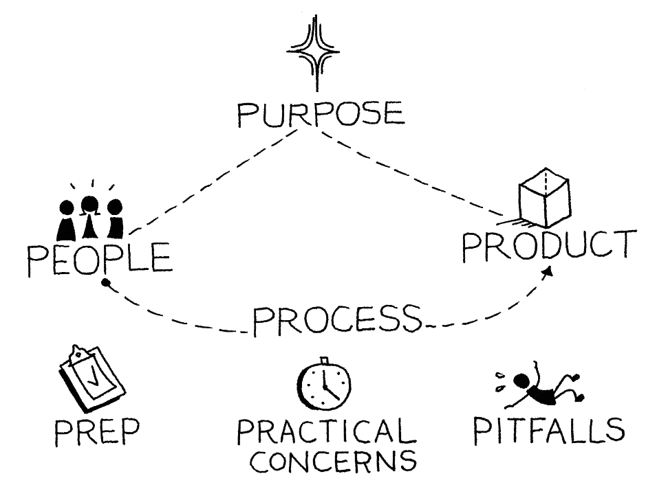 7Ps Framework