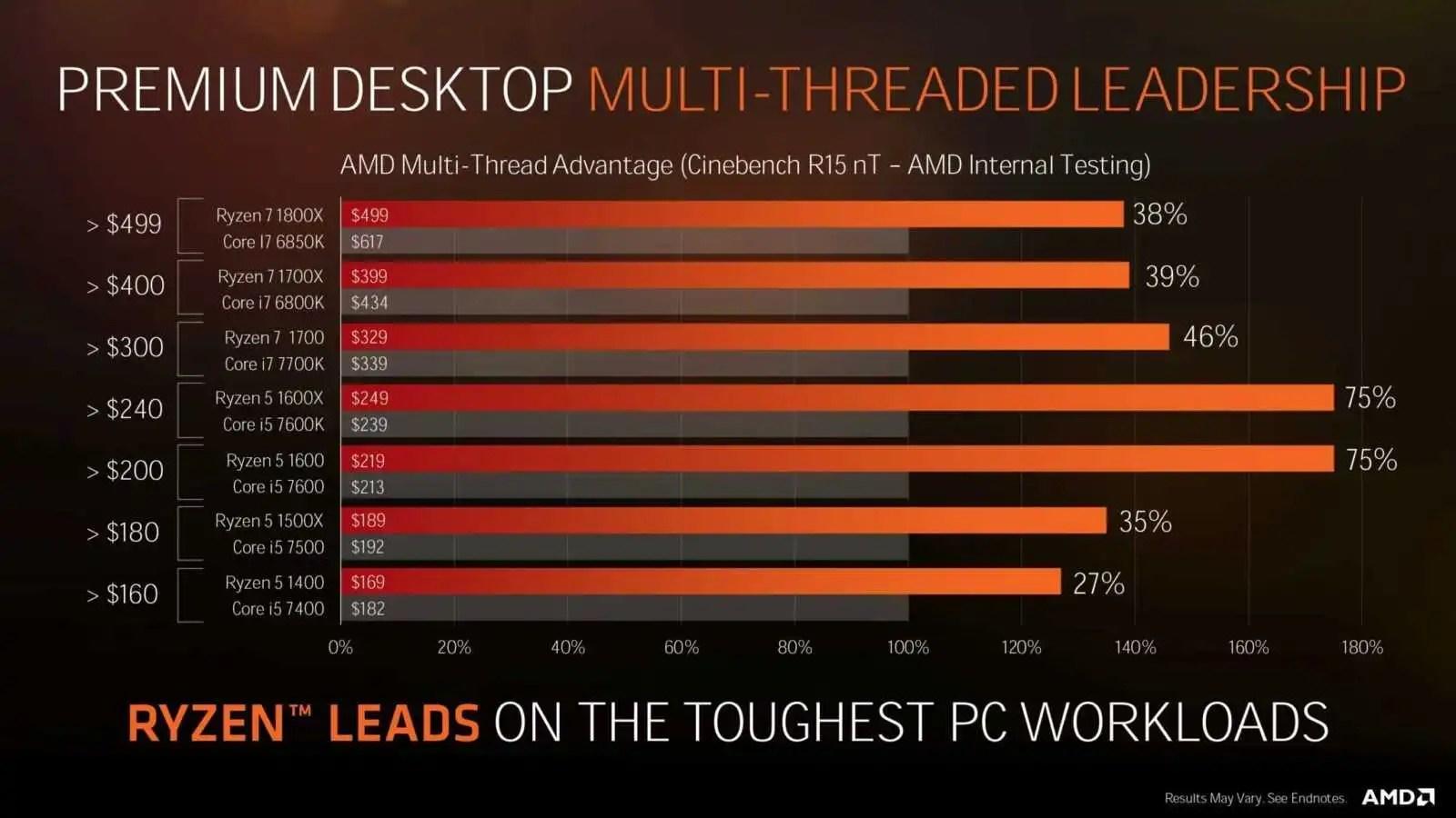 AMD Threadripper, CPU desktop a 16 core