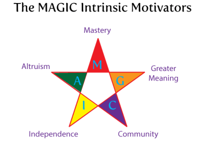 The MAGIC of Motivation
