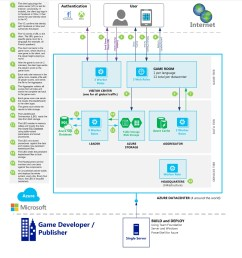 microsoft explains how xbox one cloud enables massive multiplayer games reveals cloud flow diagram [ 1174 x 1251 Pixel ]