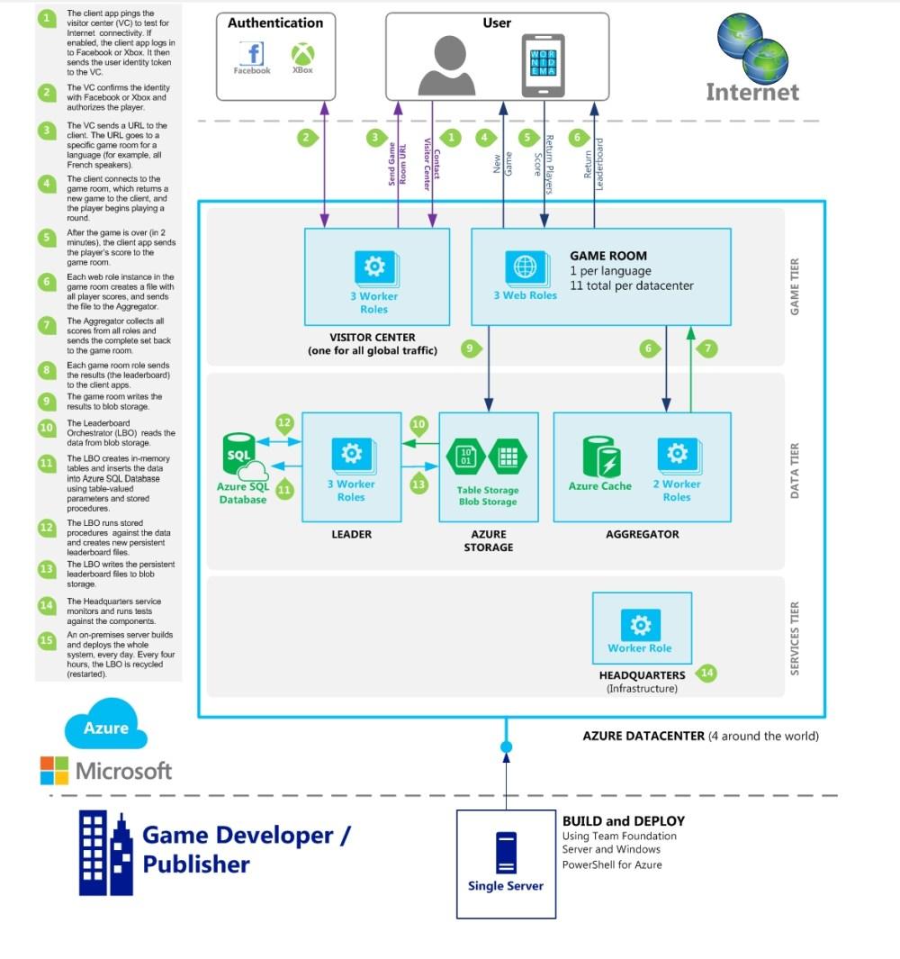 medium resolution of microsoft explains how xbox one cloud enables massive multiplayer games reveals cloud flow diagram