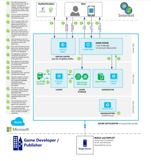 small resolution of microsoft explains how xbox one cloud enables massive multiplayer games reveals cloud flow diagram