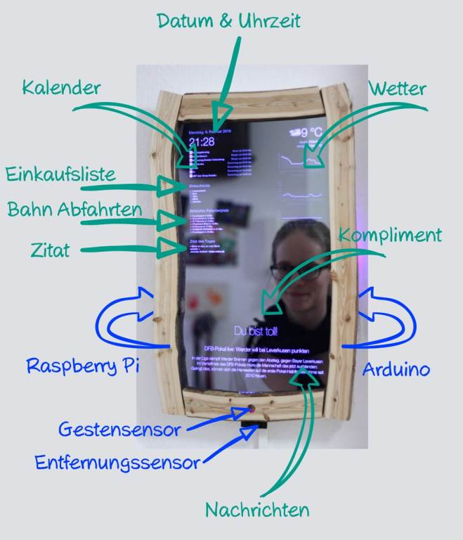 Das kann Magic Mirror 2.0 alles. (Foto: Thomas Bachmann)
