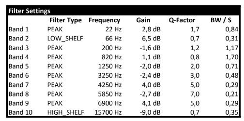 Sennheiser HD600 Filter Equalisation Settings