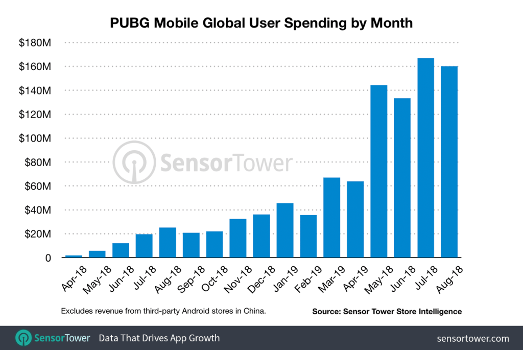 Huge Year on Year Growth for PUBG Mobile