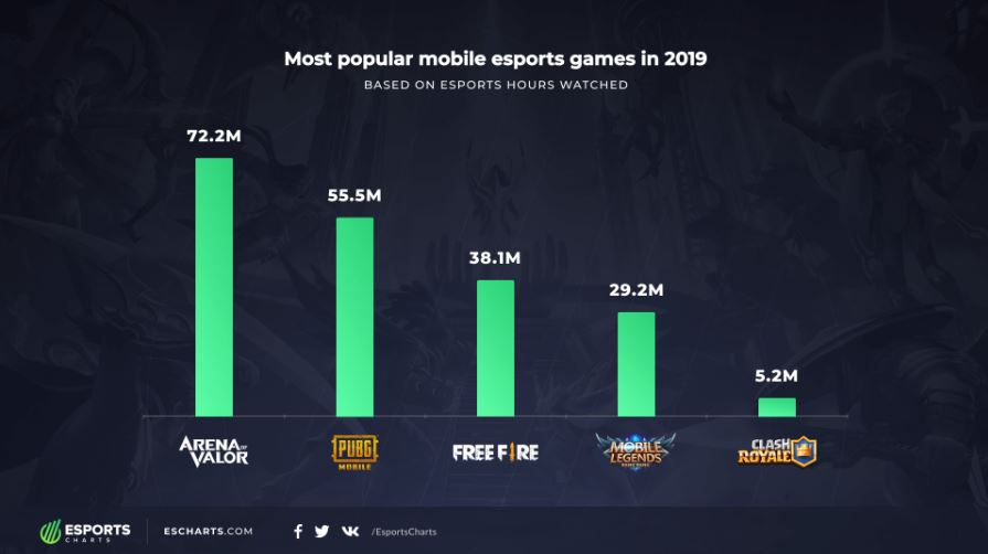 most popular esports mobile games of 2019