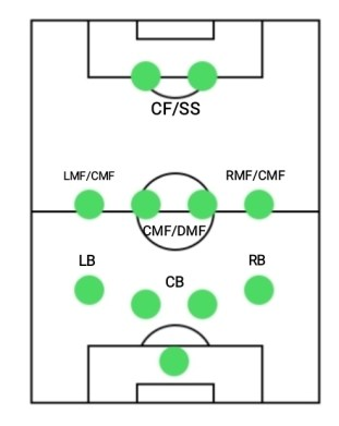 4-2-2-2, one of the best formations in PES