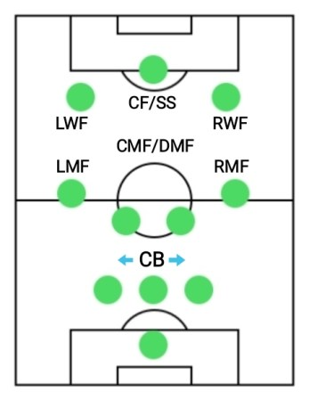 3-4-3 formation, best formations for counter attacking in PES